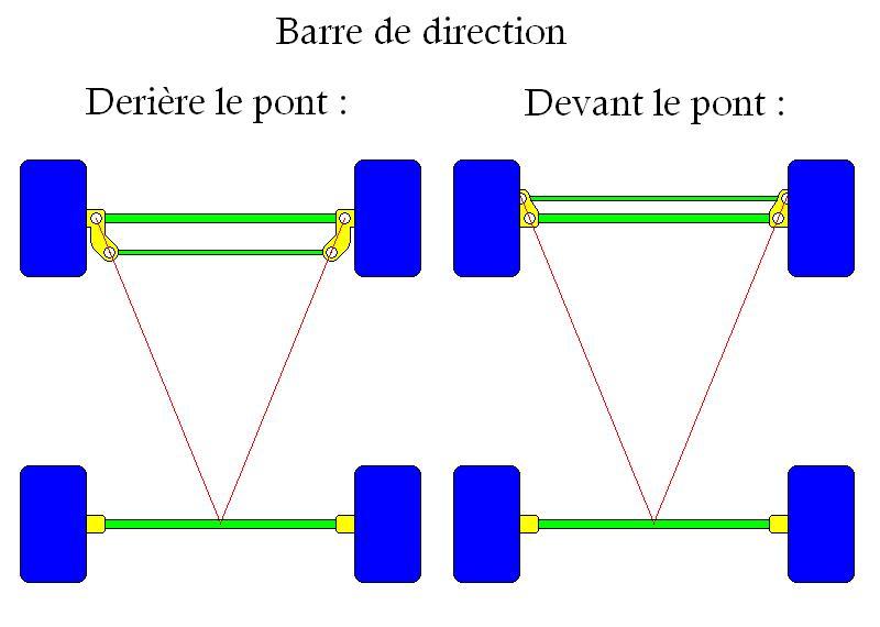 La direction a géometrie variable ou Effet Ackerman Ackerman