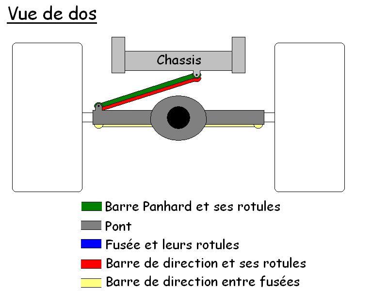 La barre Panhard - Les regles pour bien l'installer Panhard_dos