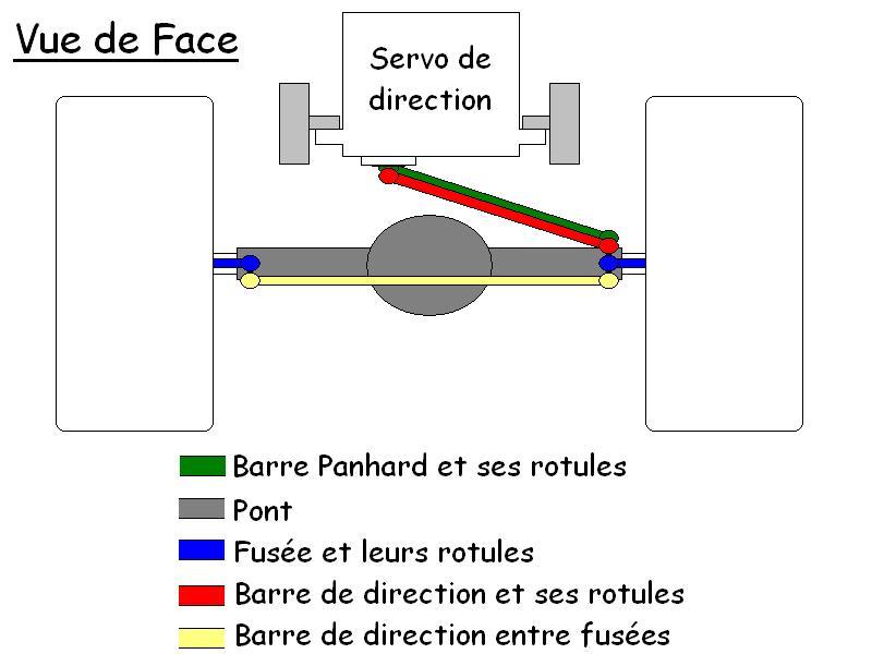 La barre Panhard - Les regles pour bien l'installer Panhard_face
